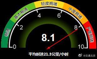 当前北京全路网的交通指数上升至8.1