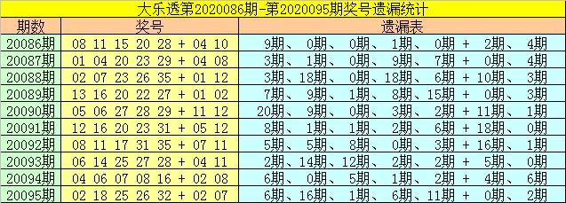 [新浪彩票]财姐大乐透096期预测:后区参考04 09
