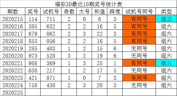 [新浪彩票]发哥福彩3D第225期预测:通杀一码9