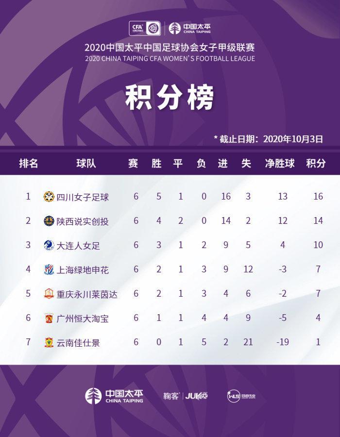 四川女足夺得女甲冠军成功冲超 陕西大连位列二三