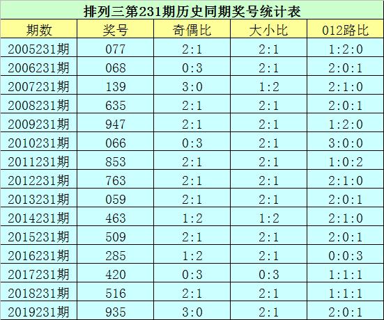 [新浪彩票]花荣排列三231期分析:双胆参考1 4