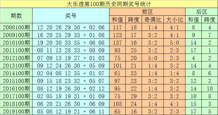 [新浪彩票]聂飞云大乐透100期预测:前区双胆14 23