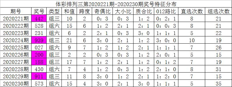 [新浪彩票]彩鱼排列三231期分析:精选一注021