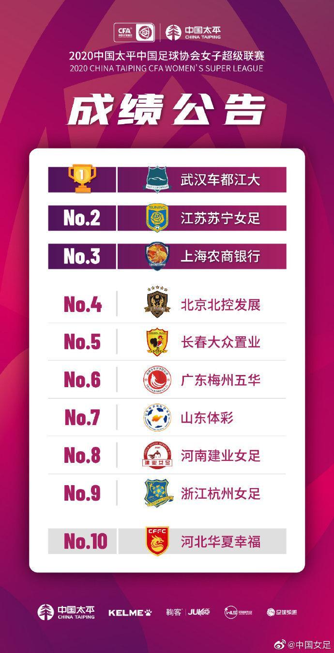 女超收官战:武汉4-0苏宁夺冠 上海北控位居3-4名
