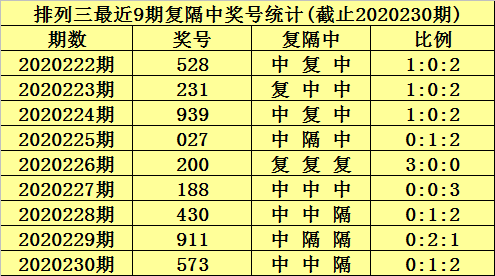 [新浪彩票]陈青峰排列三231期分析:六码复式013789