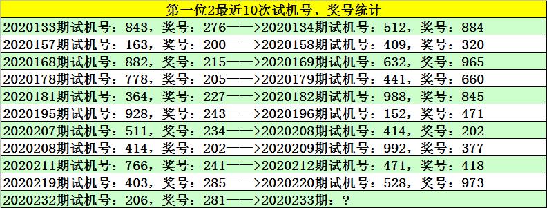 [新浪彩票]江川福彩3D第233期预测:0路号码火爆