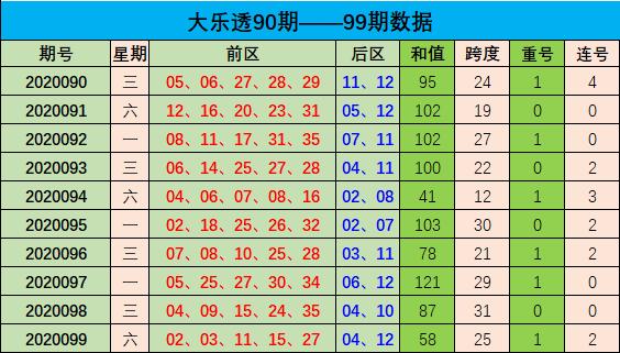 [新浪彩票]周航大乐透100期预测:不看好重号现身