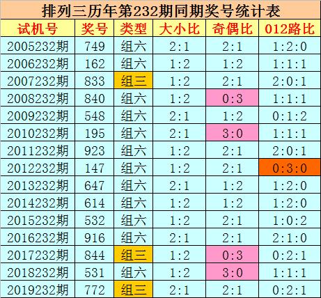 [新浪彩票]刘科排列三232期分析:012路比1-1-1