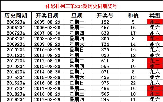 [新浪彩票]姜山排列三234期分析:通杀一码7