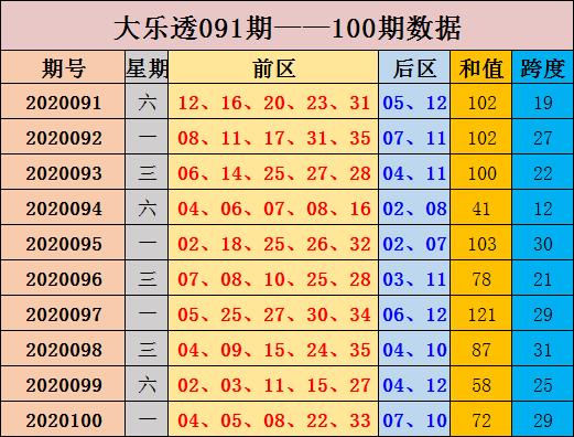 [新浪彩票]张晶大乐透101期预测:后区跨度下降
