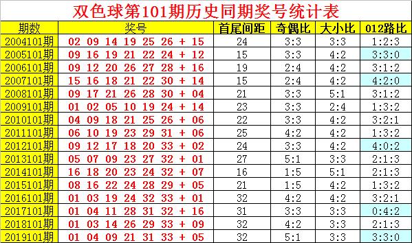 [新浪彩票]阿旺双色球101期推荐:龙头03凤尾30