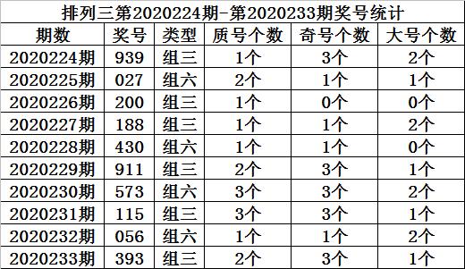 [新浪彩票]金心排列三234期分析:十位关注大号