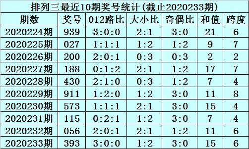 [新浪彩票]李笑岚排列三234期分析:直选一注693