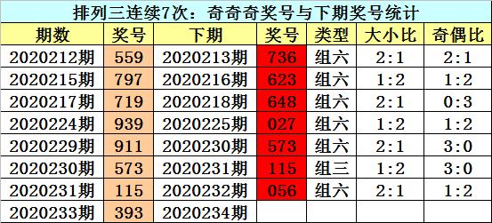 [新浪彩票]江华排列三234期分析:大小比2-1