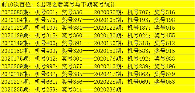 [新浪彩票]老郑福彩3D第236期预测:百位看12467