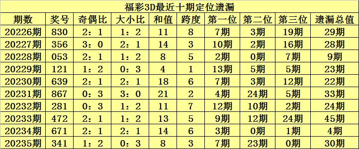 [新浪彩票]陈青峰福彩3D第236期预测:双胆看8和9