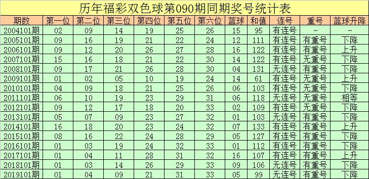 [新浪彩票]彤彤双色球101期推荐:胆码关注12 28