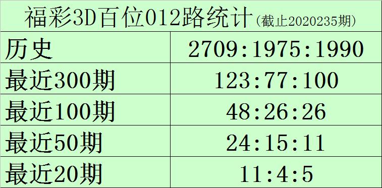 [新浪彩票]黑天鹅福彩3D第236期预测:独胆关注9