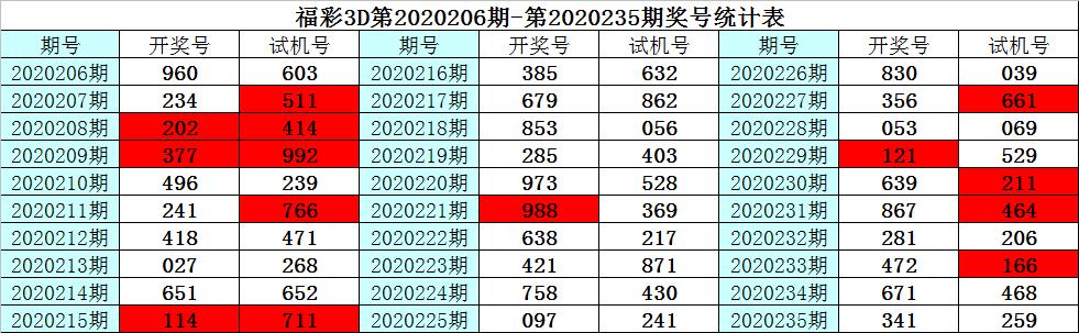 [新浪彩票]彩鱼福彩3D第236期预测:双胆推荐2和8