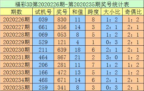[新浪彩票]老刀福彩3D第236期预测:绝杀一码看7