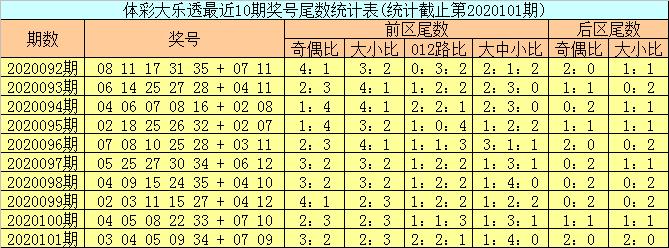 邵老爷大乐透102期预测:龙头凤尾01 33