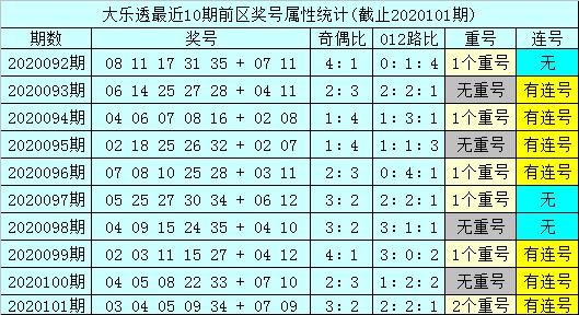 孙山望大乐透102期预测:后区和值上升