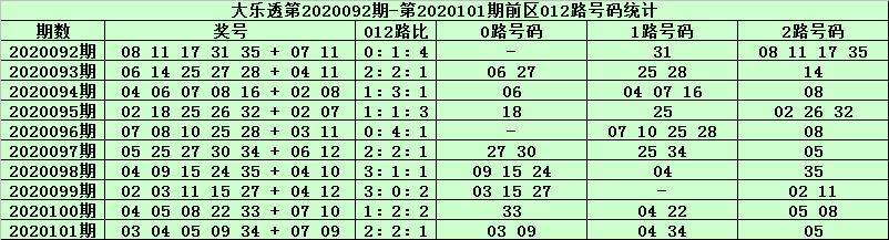 天星大乐透102期预测:前区连码09 10