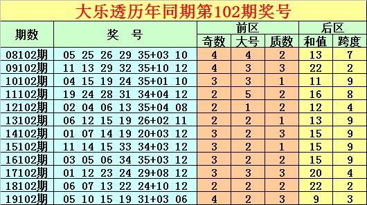唐龙大乐透102期预测:后区跨度参考偶数