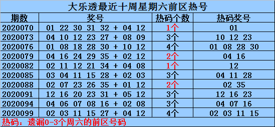 何明大乐透102期预测:前区注意冷号09