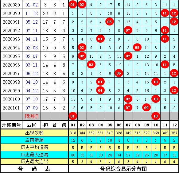 彩侠大乐透102期预测:精选凤尾号码27