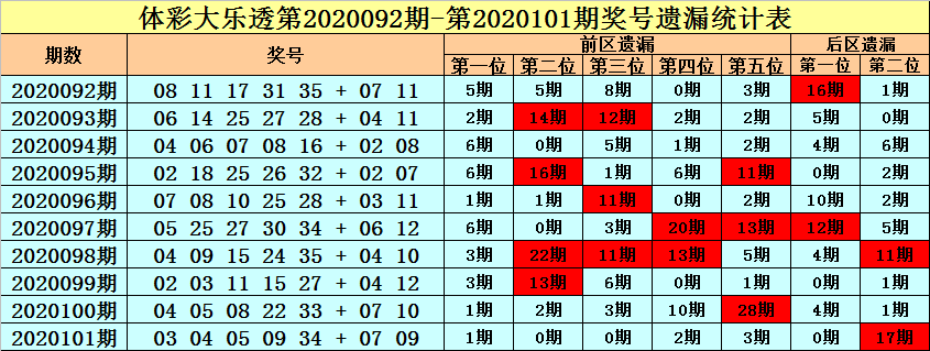 王朝天大乐透102期预测:前区温码低迷