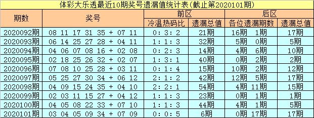 彤彤大乐透102期预测:前区精选热码02