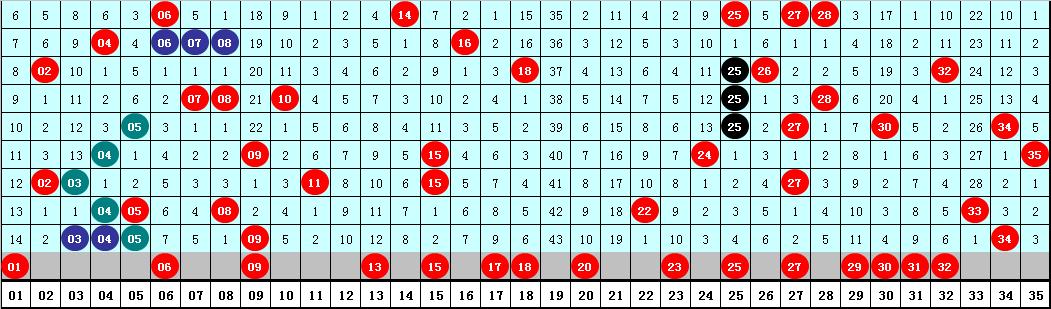 易阳指大乐透102期预测:前区偶数热出
