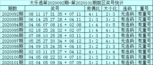 邱少波大乐透102期预测:前区连码转冷