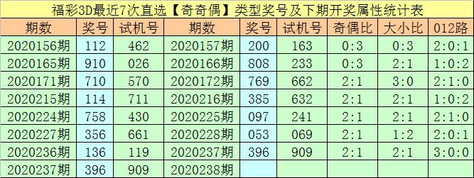 [新浪彩票]万人王福彩3D第238期预测:跨度注意5