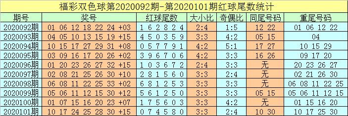 牛飞双色球102期推荐:独蓝10稳当