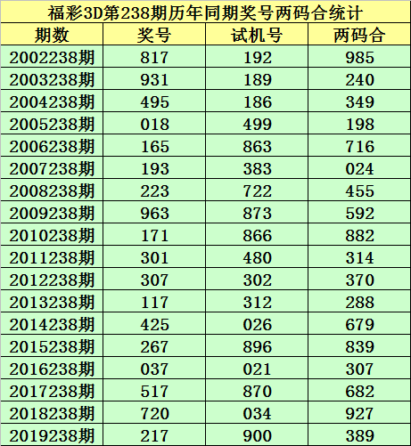 [新浪彩票]小霸王福彩3D第238期预测:看好大小小