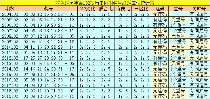 陆白秋双色球102期推荐:独蓝13