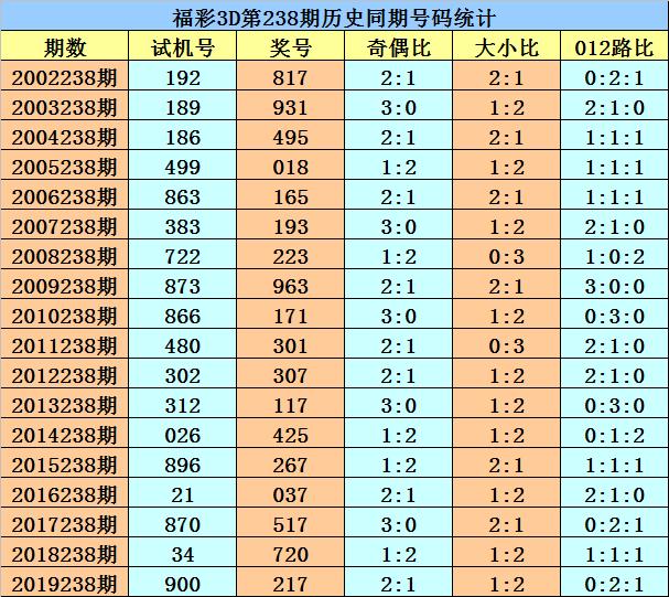 [新浪彩票]花荣福彩3D第238期预测:金胆参考7
