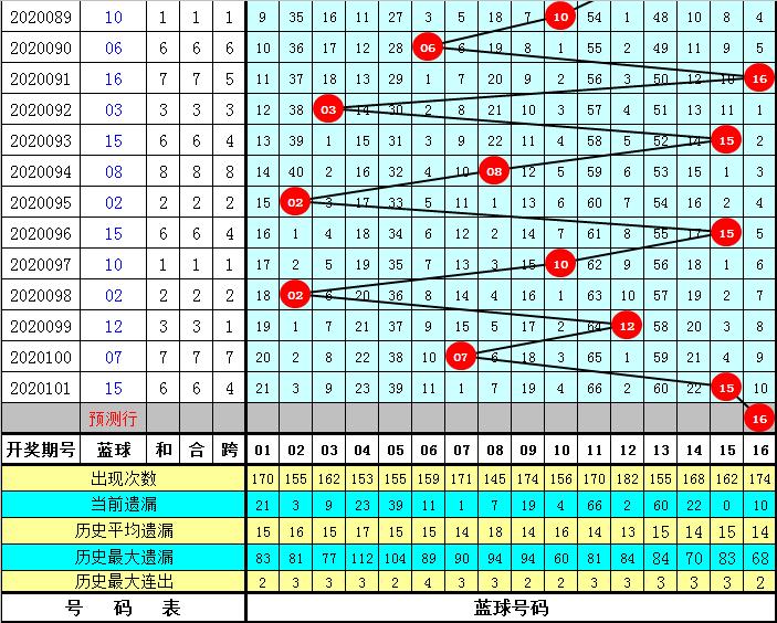 龙山双色球102期推荐:蓝球买01和16