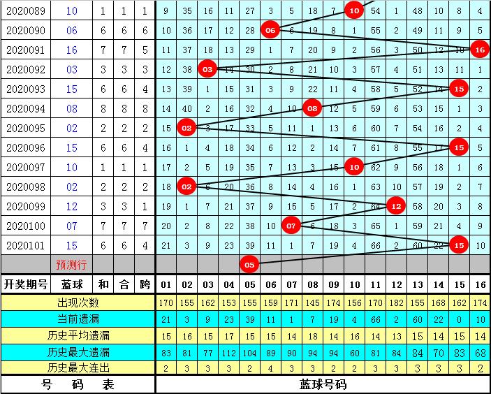 彤彤双色球102期推荐:蓝球参考2路号