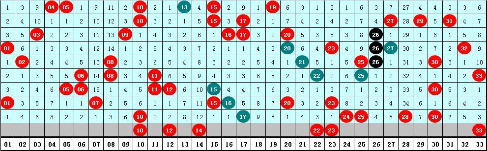 易阳指双色球102期推荐:蓝球参考03