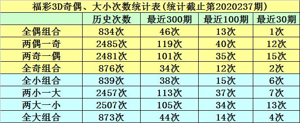 [新浪彩票]明皇福彩3D第238期预测:精选一码2