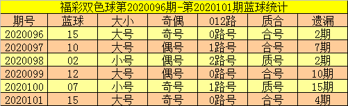 郑飞双色球102期推荐:蓝球重投12