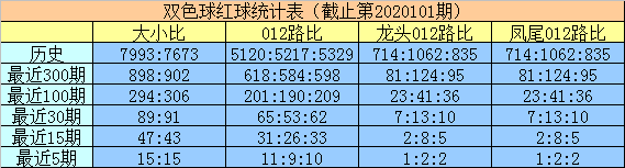 明皇双色球102期推荐:双胆关注04 21