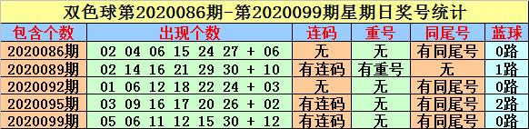 英豪双色球102期推荐:蓝球注意小号06