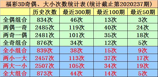 [新浪彩票]唐羽福彩3D第238期预测:看好两码4、5