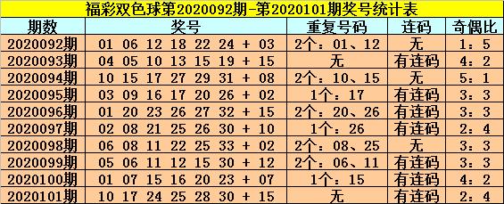 [新浪彩票]龙山双色球102期推荐:蓝球买01和16