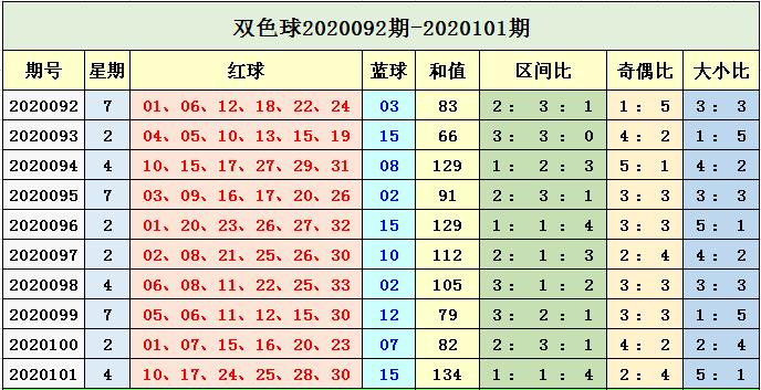 孙楚双色球102期推荐:蓝球重点防小号