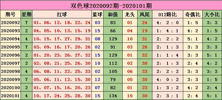小智双色球20102期推荐:质数凤尾热出